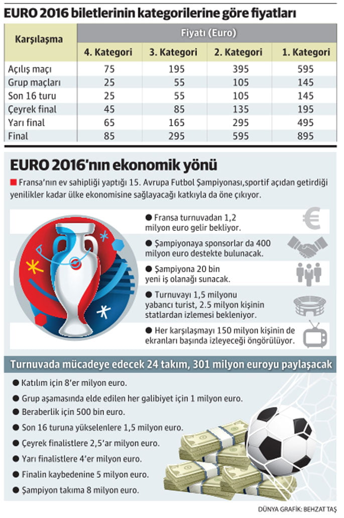 euro 2016 bütçesi